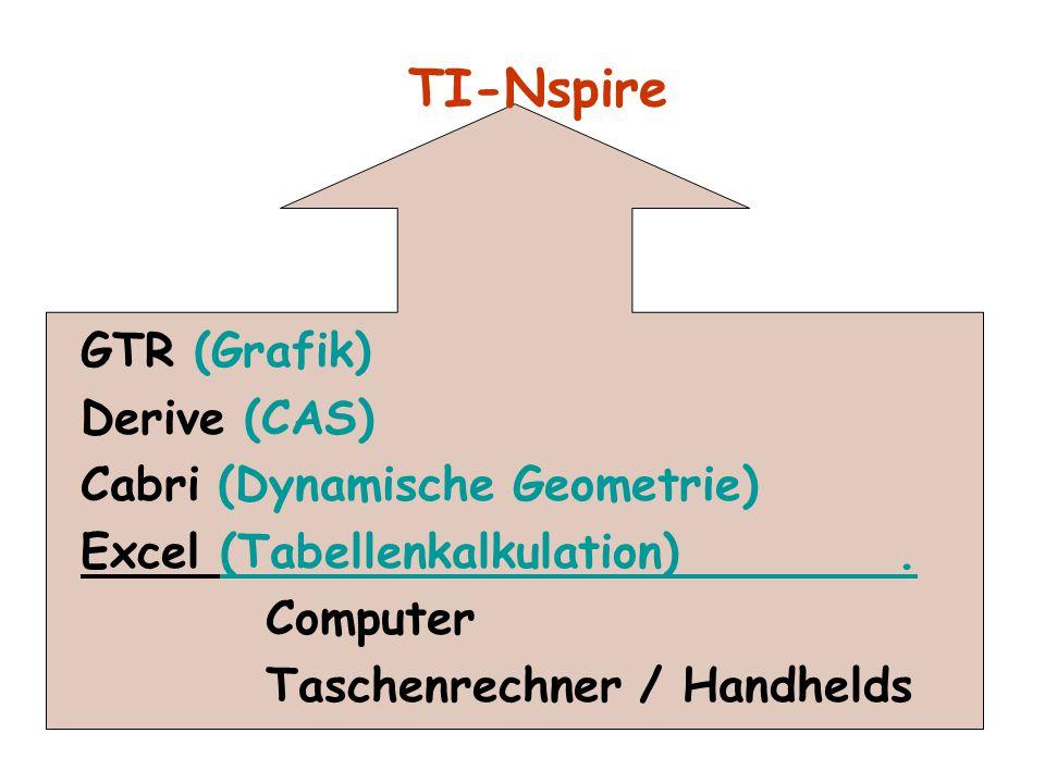 TI-Nspire GTR (Grafik) Derive (CAS) Cabri (Dynamische Geometrie)