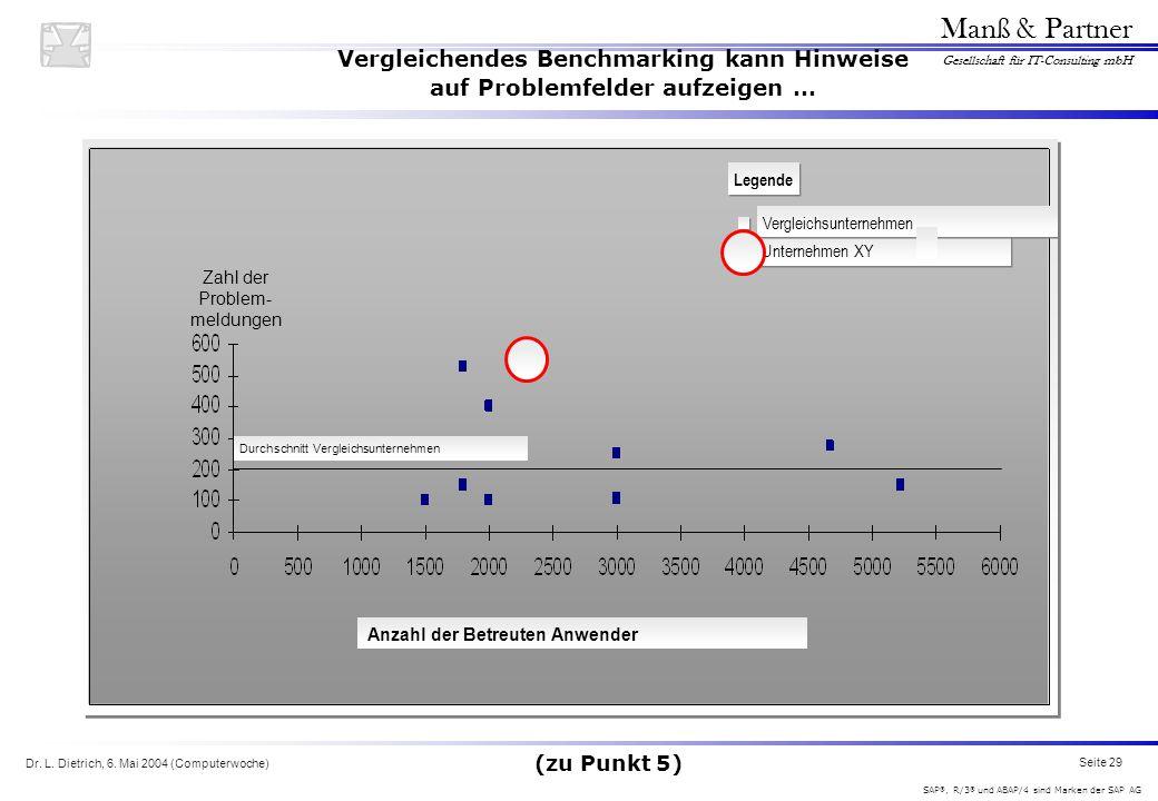 Vergleichendes Benchmarking kann Hinweise auf Problemfelder aufzeigen …