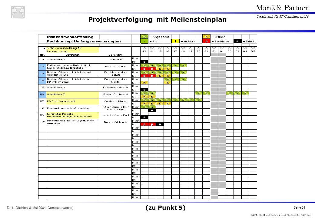 Projektverfolgung mit Meilensteinplan