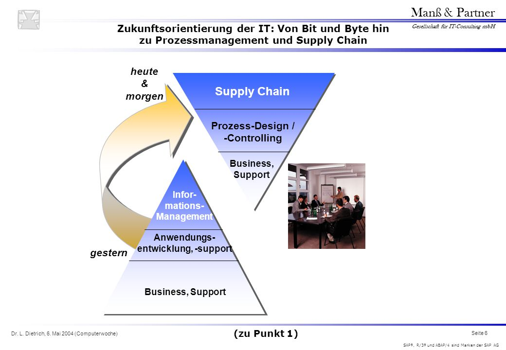 Supply Chain heute & morgen Prozess-Design / -Controlling gestern