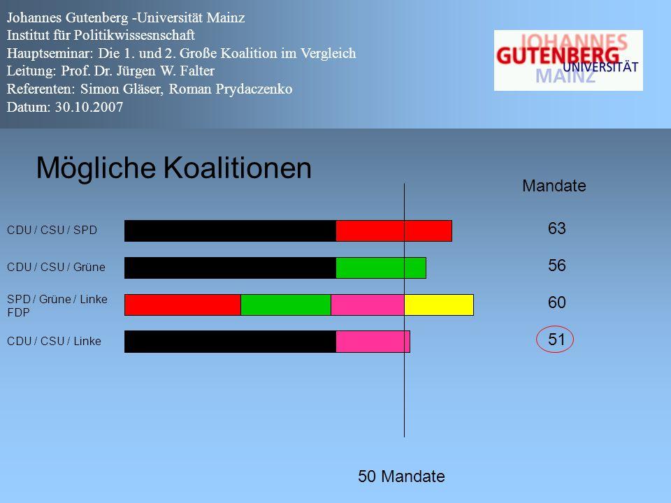 Mögliche Koalitionen Mandate 63 56 60 51 50 Mandate