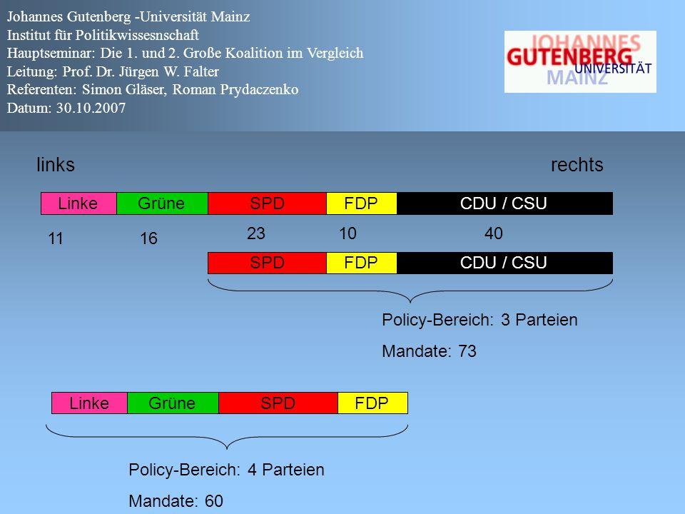 links rechts Linke Grüne SPD FDP CDU / CSU 23 10 40 11 16 SPD FDP