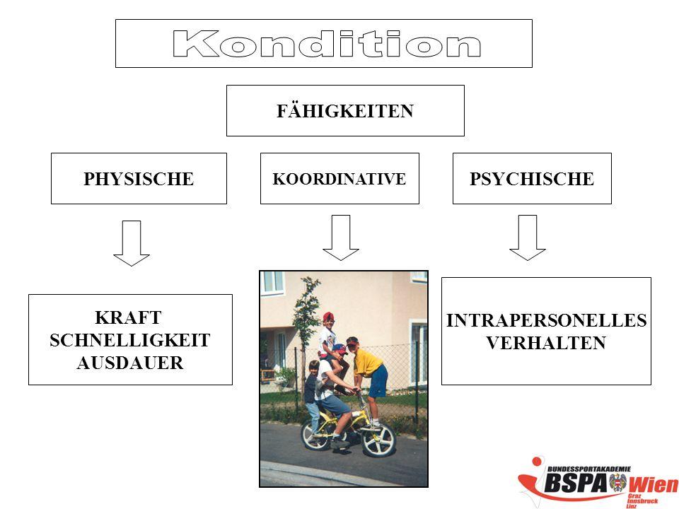Kondition FÄHIGKEITEN PHYSISCHE PSYCHISCHE INTRAPERSONELLES VERHALTEN