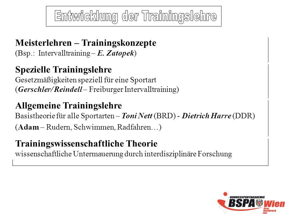 Entwicklung der Trainingslehre