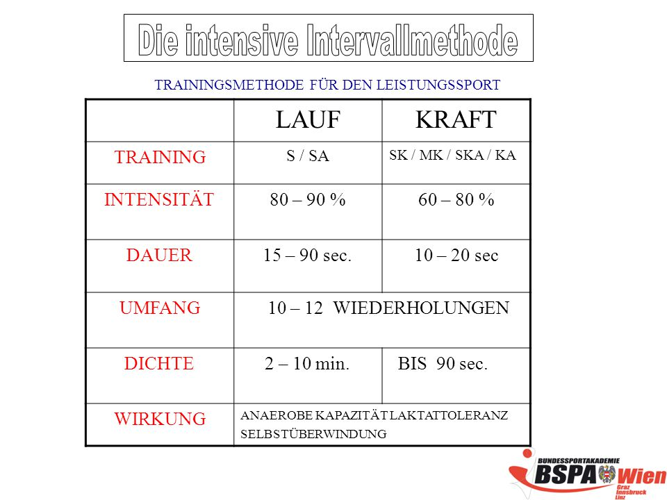 Die intensive Intervallmethode