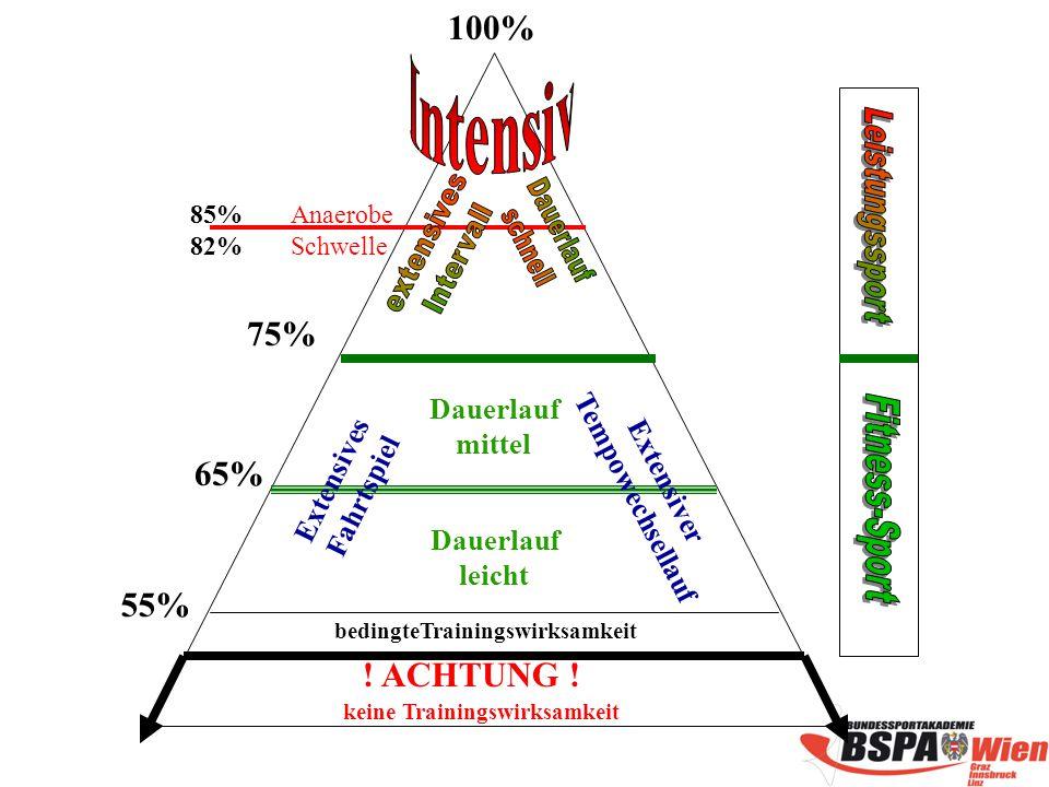 100% 75% 65% 55% ! ACHTUNG ! Dauerlauf mittel Tempowechsellauf