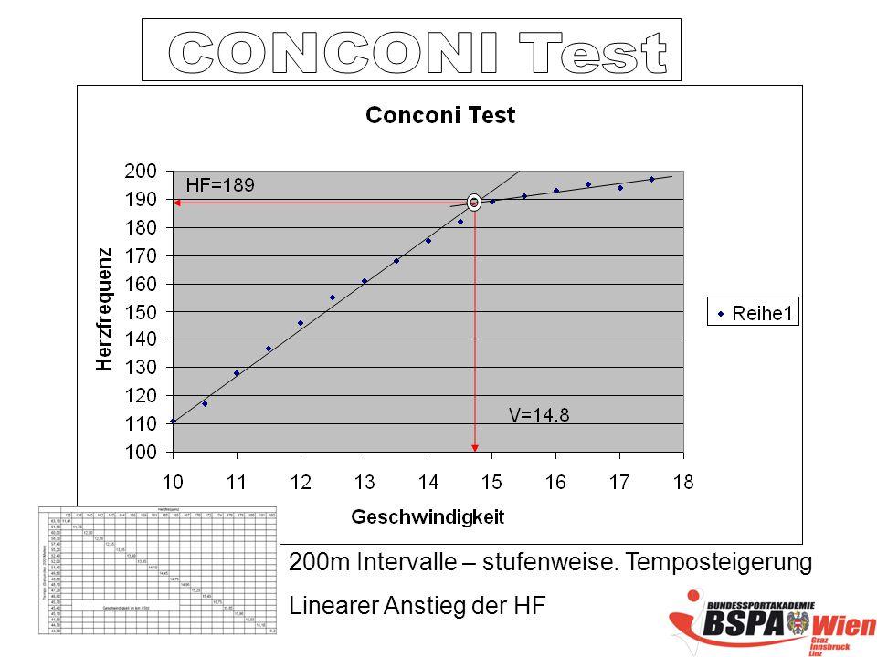 CONCONI Test 200m Intervalle – stufenweise. Temposteigerung