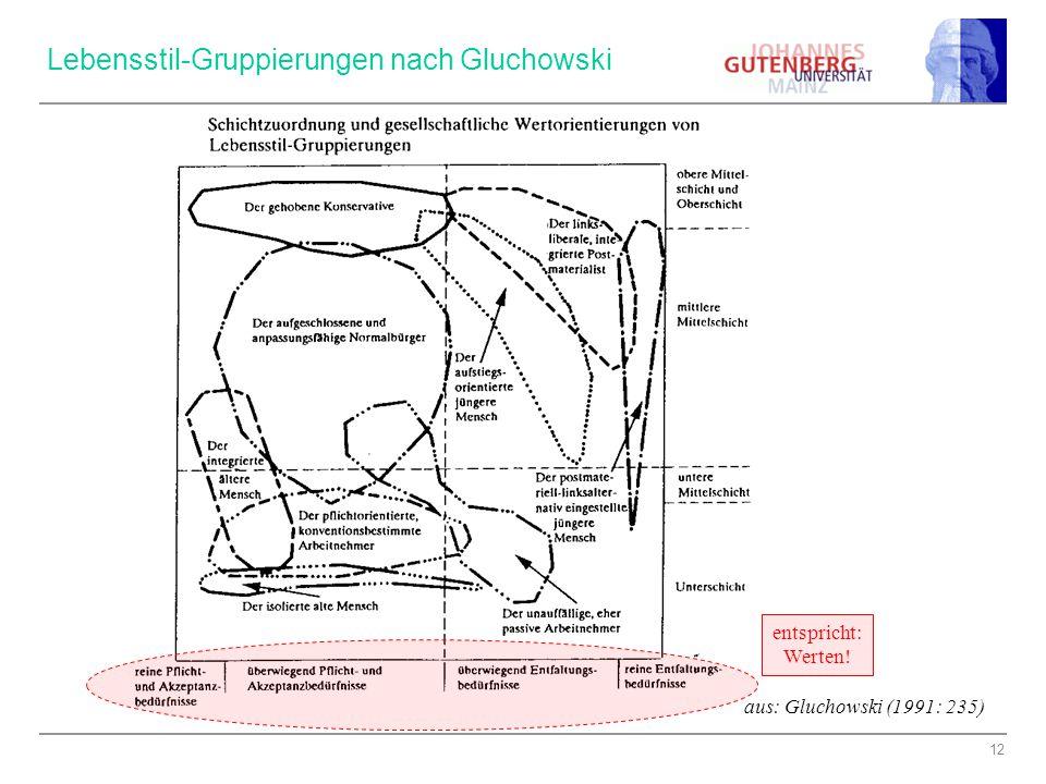 Lebensstil-Gruppierungen nach Gluchowski
