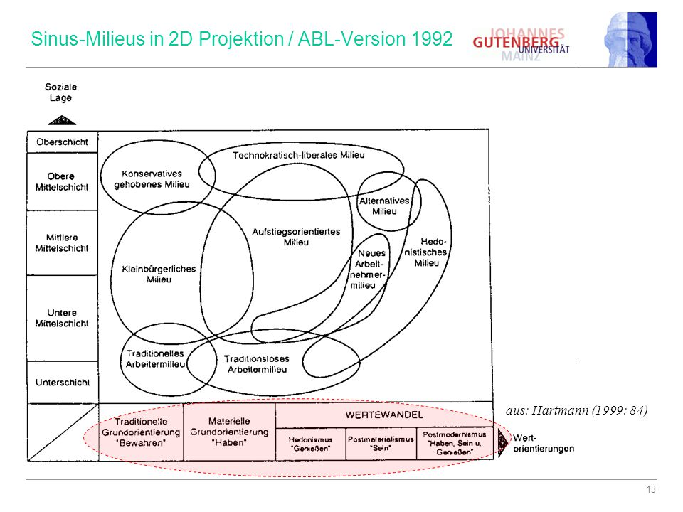 Sinus-Milieus in 2D Projektion / ABL-Version 1992