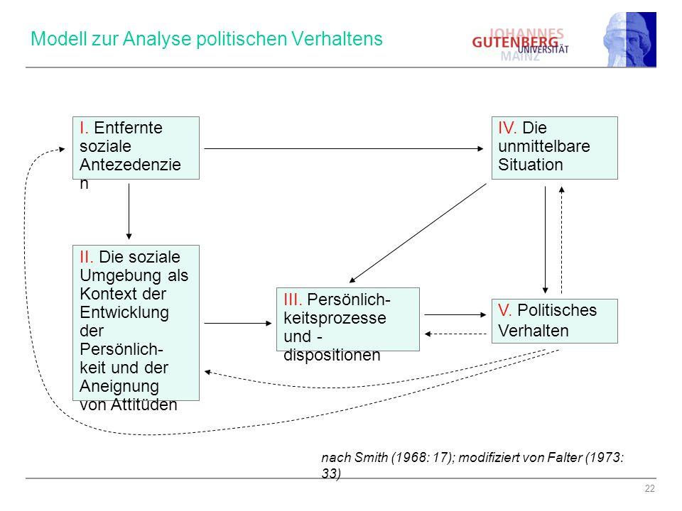 Modell zur Analyse politischen Verhaltens