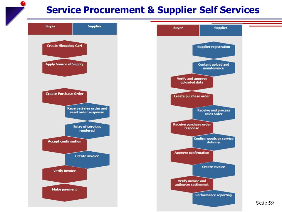 Service Procurement & Supplier Self Services