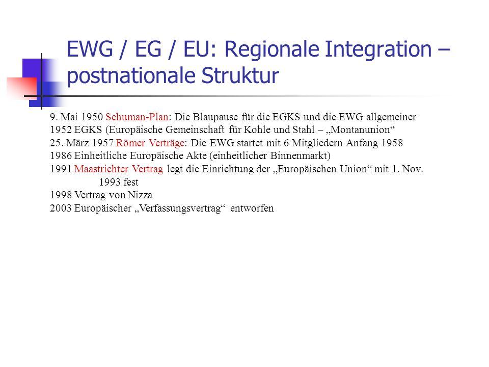 EWG / EG / EU: Regionale Integration – postnationale Struktur