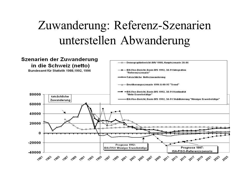 Zuwanderung: Referenz-Szenarien unterstellen Abwanderung
