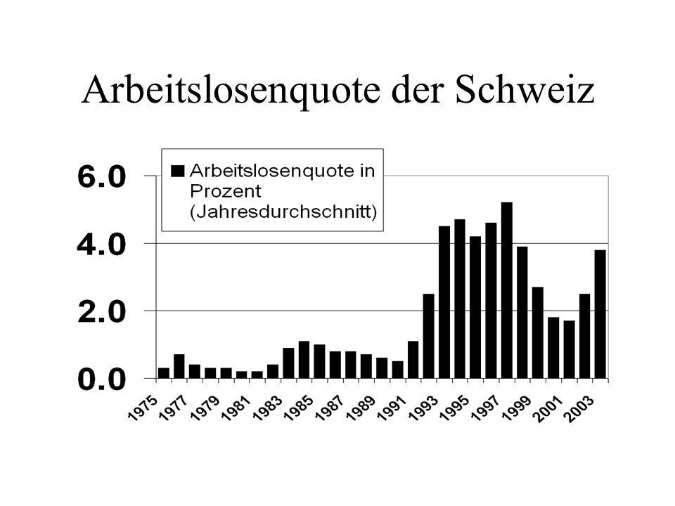 Arbeitslosenquote der Schweiz