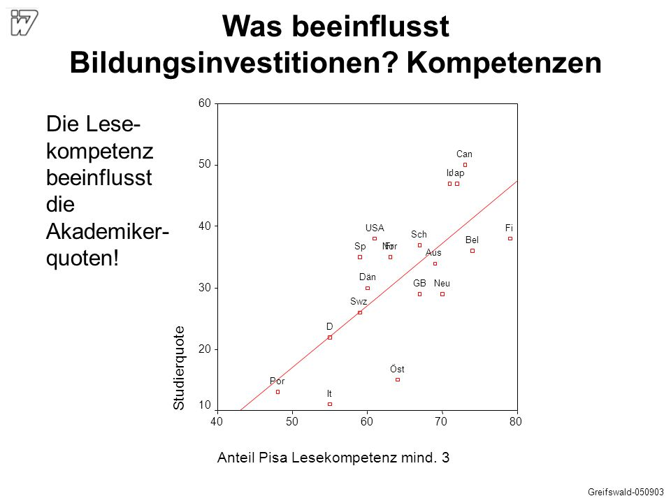 Was beeinflusst Bildungsinvestitionen Kompetenzen