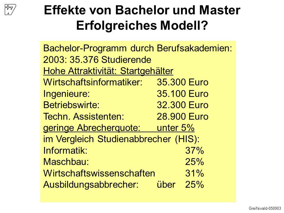 Effekte von Bachelor und Master Erfolgreiches Modell