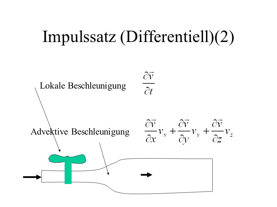 Impulssatz (Differentiell)(2)