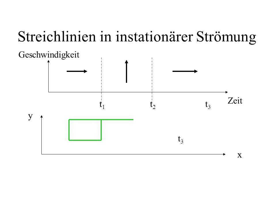 Streichlinien in instationärer Strömung
