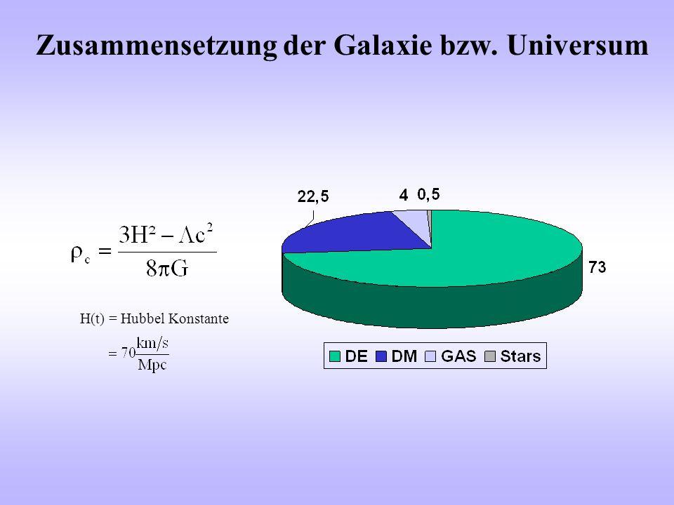 Zusammensetzung der Galaxie bzw. Universum