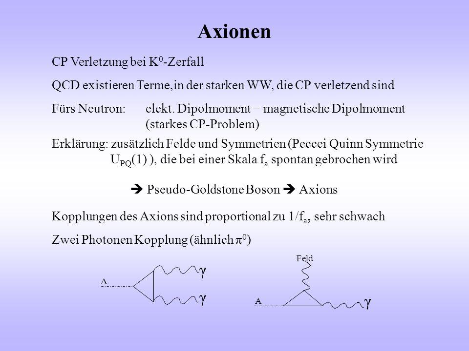 Axionen γ γ CP Verletzung bei K0-Zerfall