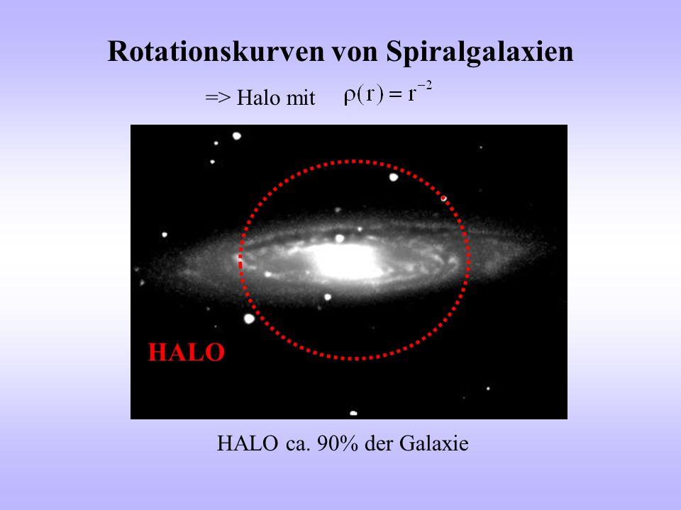 Rotationskurven von Spiralgalaxien