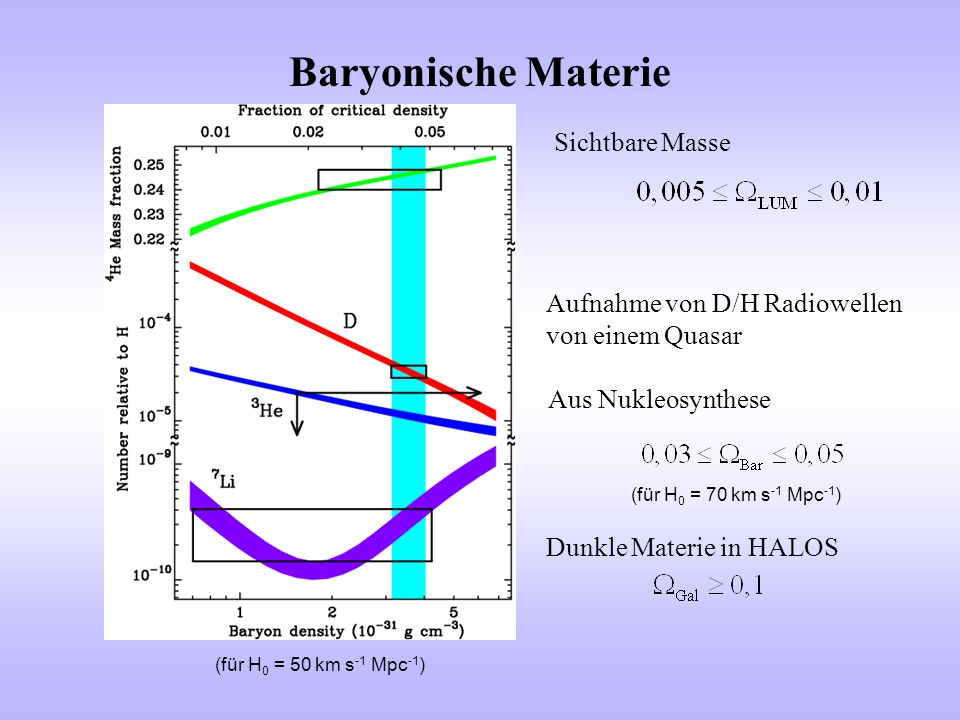 Baryonische Materie Sichtbare Masse