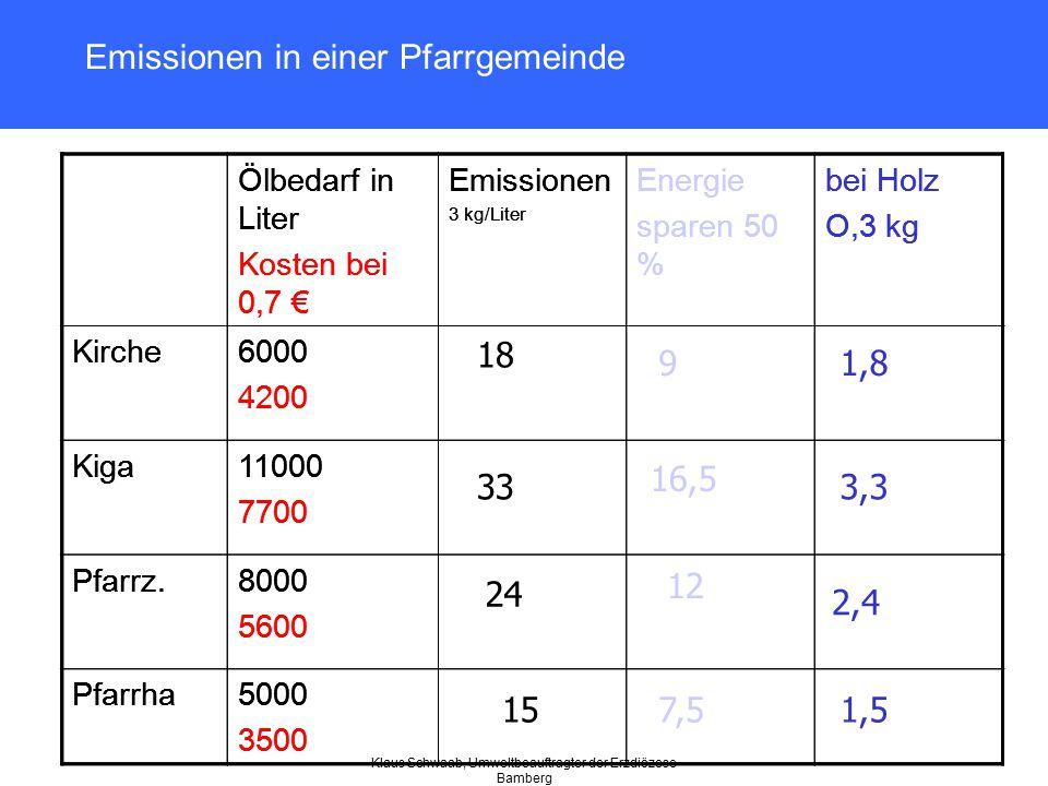 Emissionen in einer Pfarrgemeinde