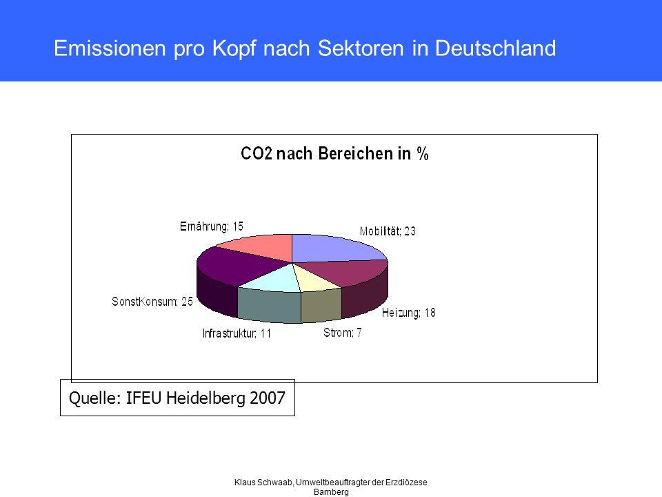 Emissionen pro Kopf nach Sektoren in Deutschland