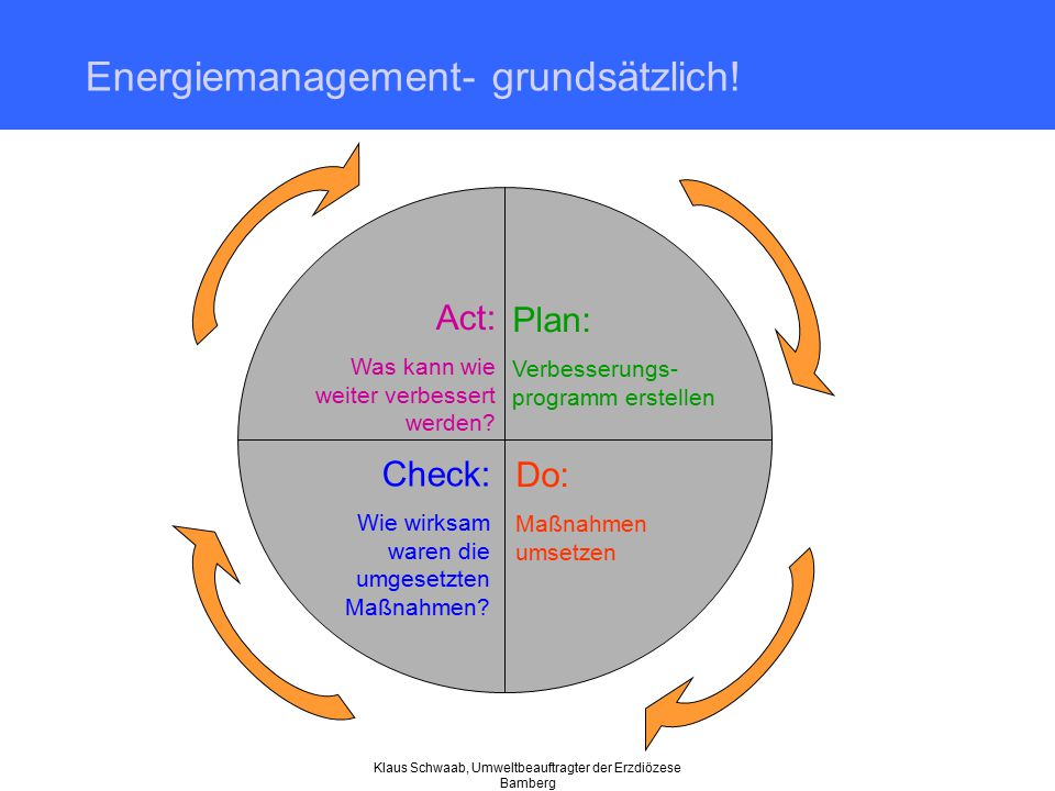 Energiemanagement- grundsätzlich!