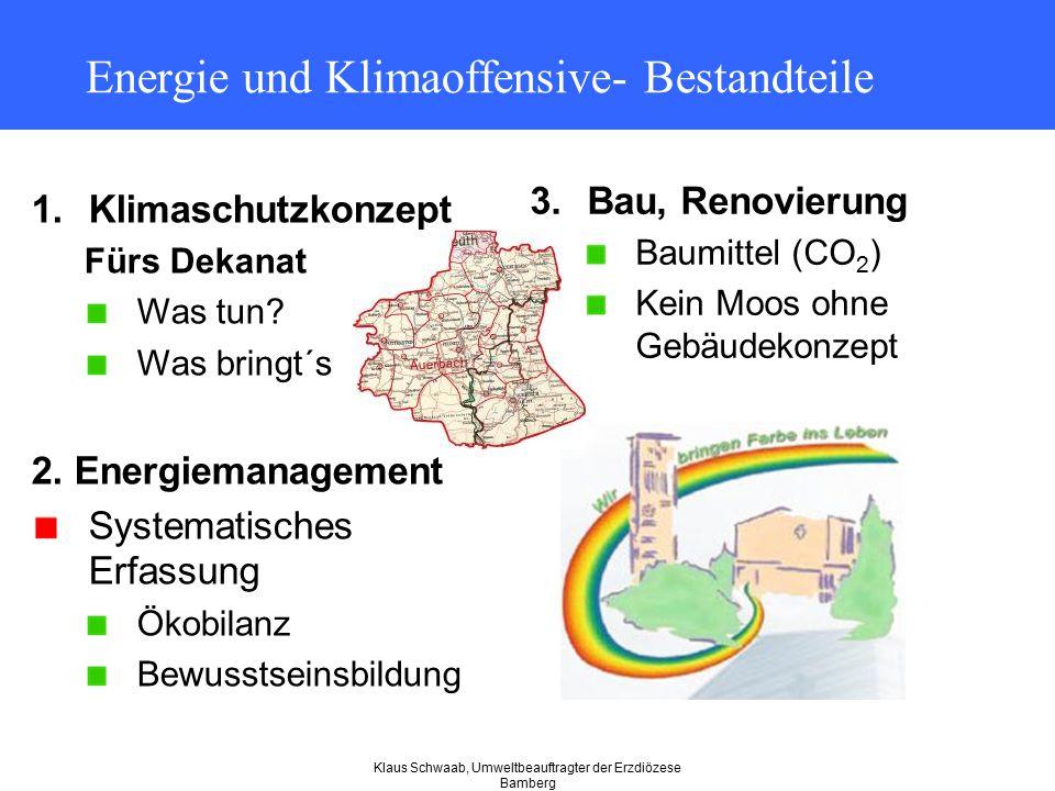 Energie und Klimaoffensive- Bestandteile