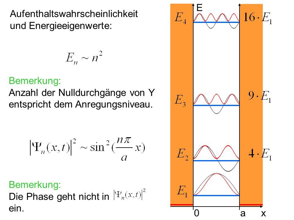 E Aufenthaltswahrscheinlichkeit. und Energieeigenwerte: Bemerkung: Anzahl der Nulldurchgänge von Y entspricht dem Anregungsniveau.