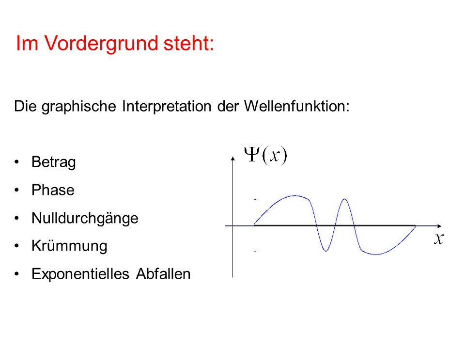 Im Vordergrund steht: Die graphische Interpretation der Wellenfunktion: Betrag. Phase. Nulldurchgänge.