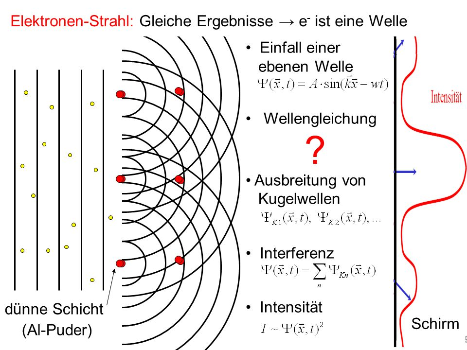 Elektronen-Strahl: Gleiche Ergebnisse → e- ist eine Welle