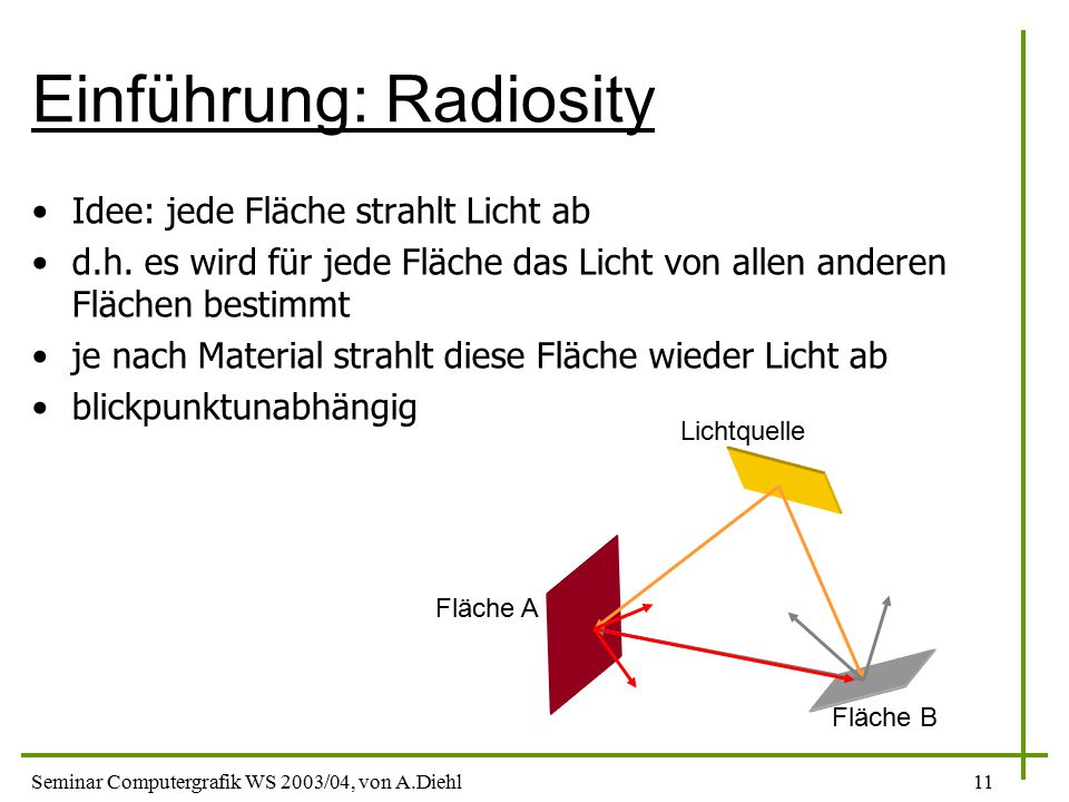 Einführung: Radiosity