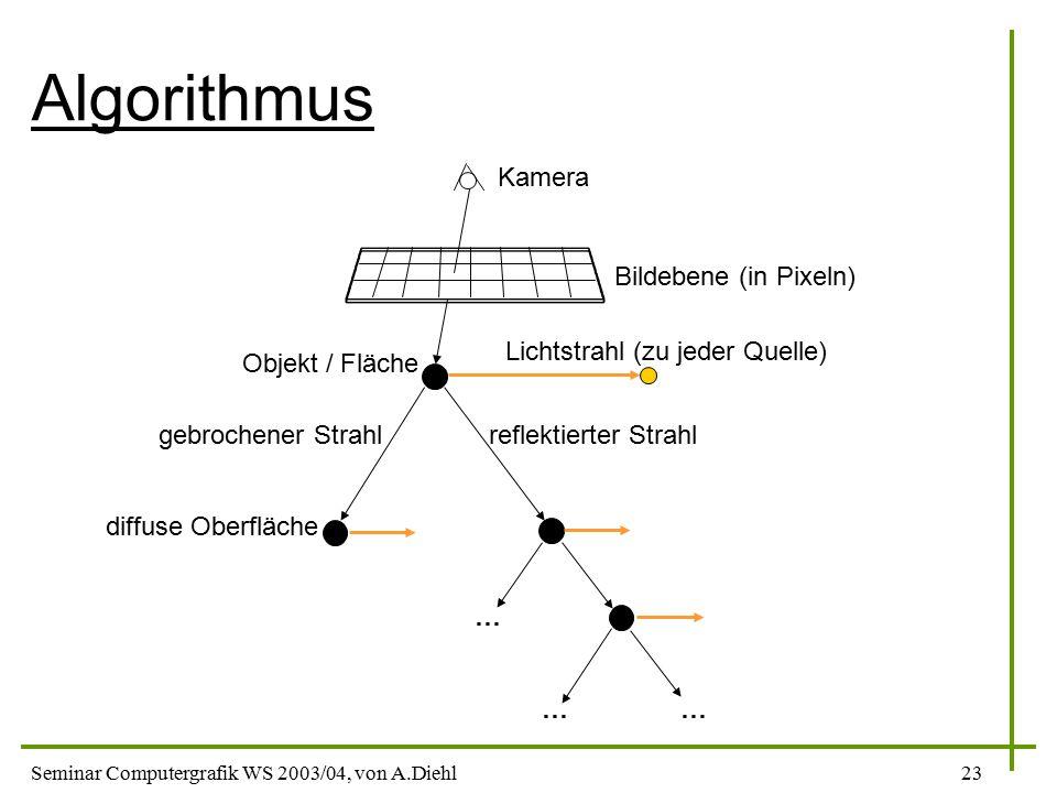 Algorithmus Kamera Bildebene (in Pixeln) Lichtstrahl (zu jeder Quelle)