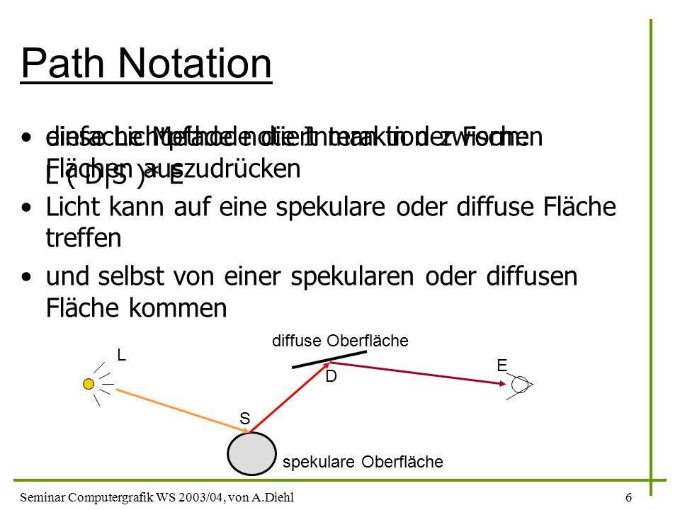 Path Notation diese Lichtpfade notiert man in der Form: L ( D|S )* E