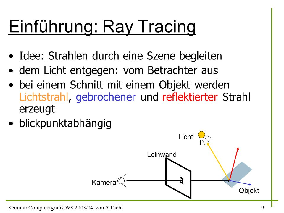 Einführung: Ray Tracing