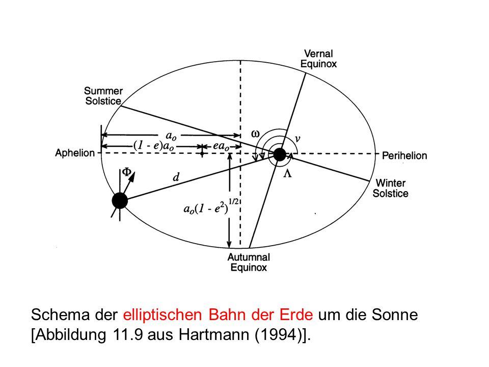Schema der elliptischen Bahn der Erde um die Sonne