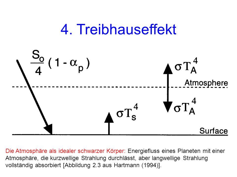 4. Treibhauseffekt Einfache Erweiterung des Energiebilanzmodells zur Berechnung der Strahlungstemperatur.