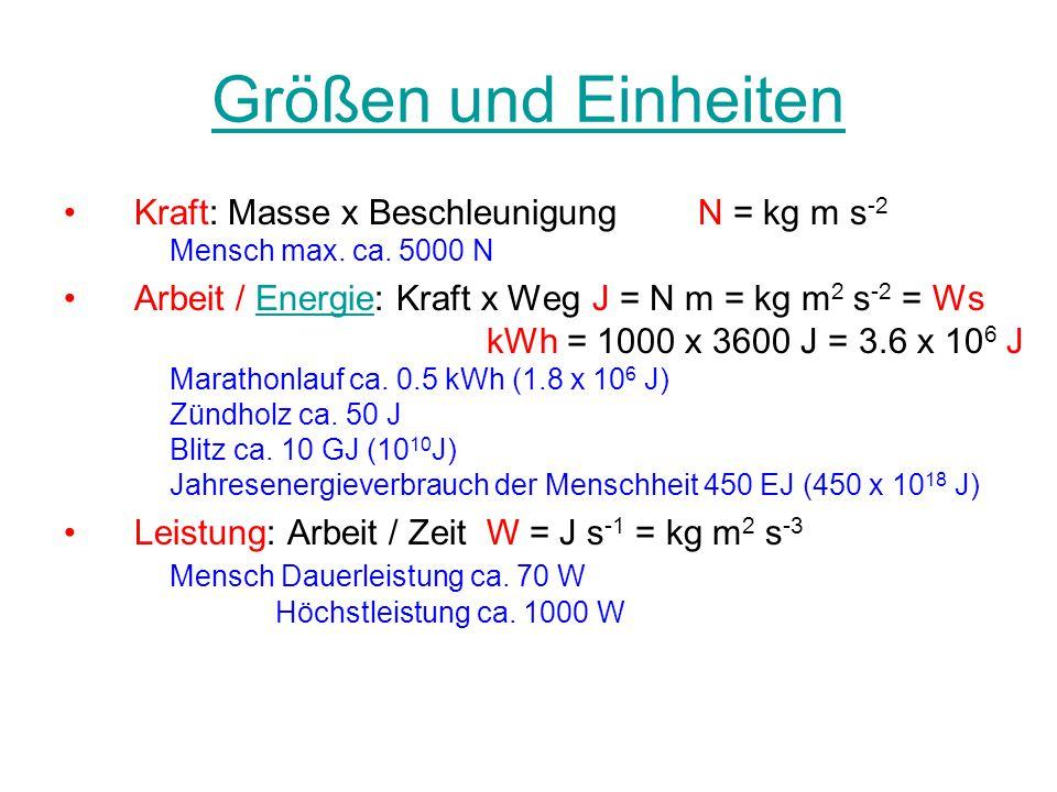 Größen und Einheiten Kraft: Masse x Beschleunigung N = kg m s-2 Mensch max. ca. 5000 N.
