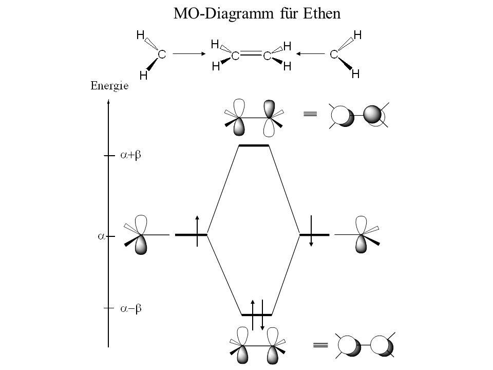 MO-Diagramm für Ethen
