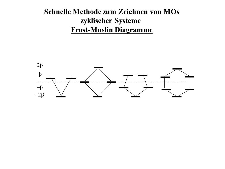 Schnelle Methode zum Zeichnen von MOs Frost-Muslin Diagramme