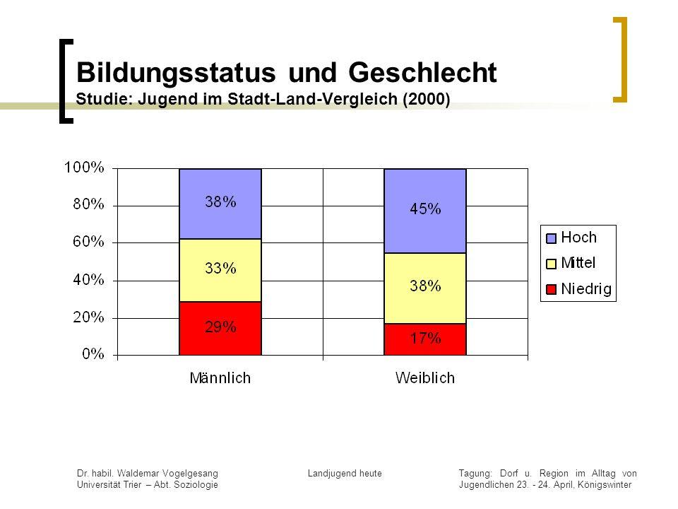 Bildungsstatus und Geschlecht Studie: Jugend im Stadt-Land-Vergleich (2000)