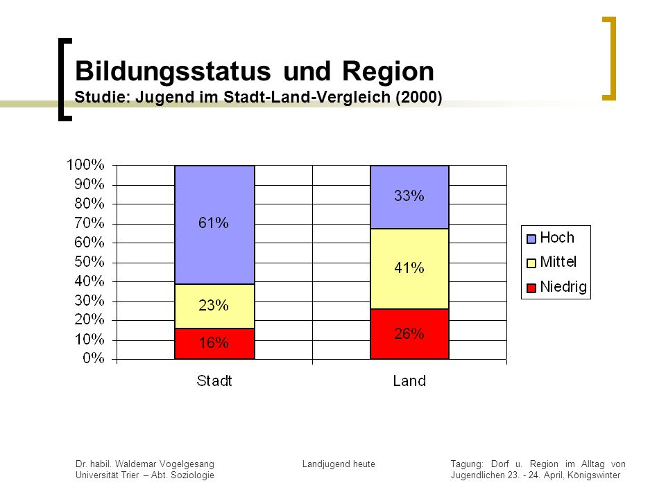 Bildungsstatus und Region Studie: Jugend im Stadt-Land-Vergleich (2000)