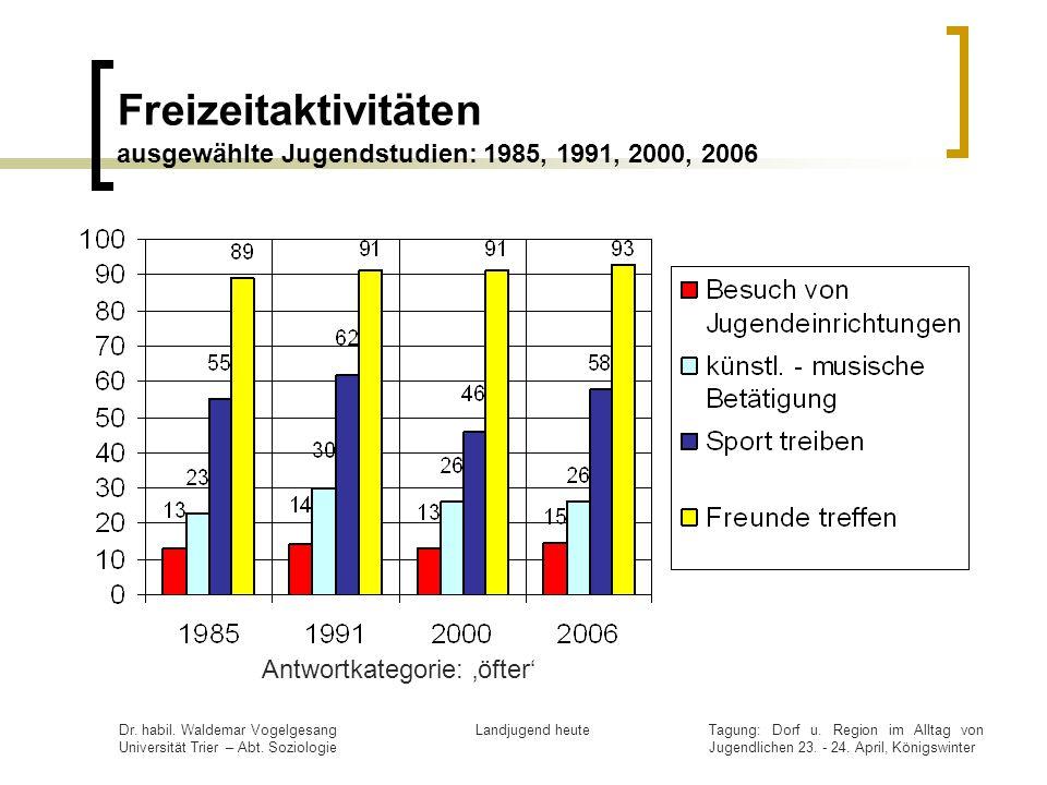 Freizeitaktivitäten ausgewählte Jugendstudien: 1985, 1991, 2000, 2006