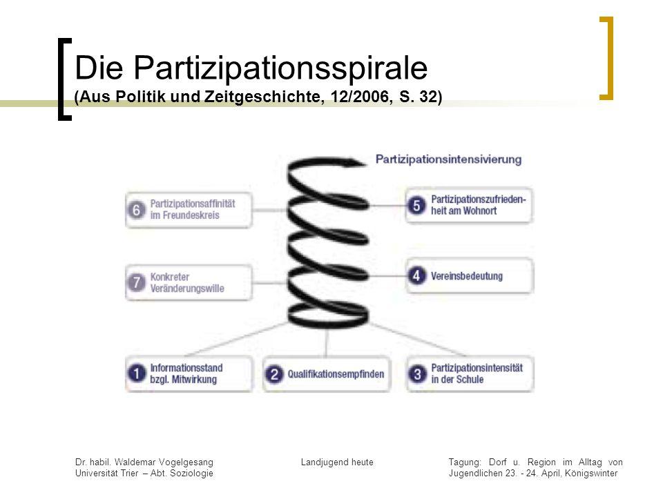 Die Partizipationsspirale (Aus Politik und Zeitgeschichte, 12/2006, S