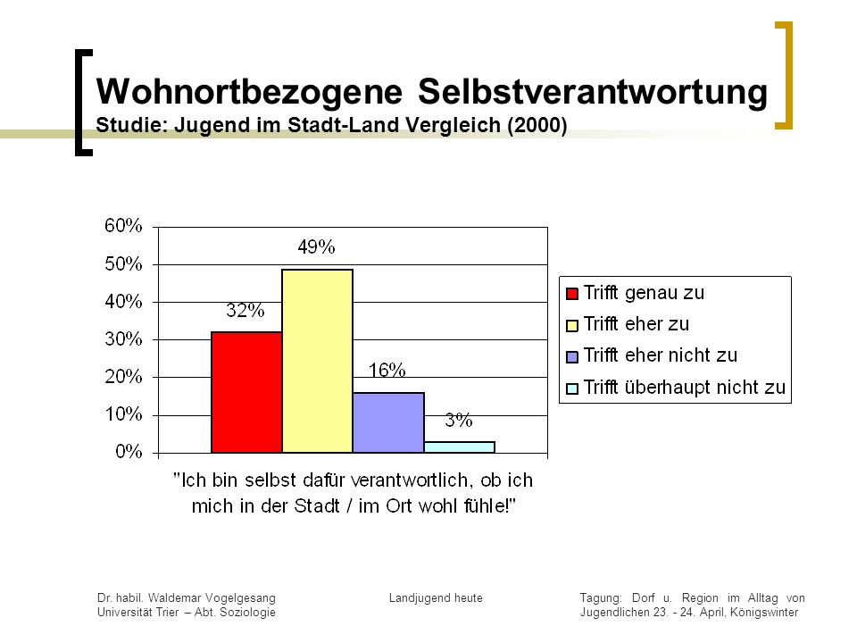 Wohnortbezogene Selbstverantwortung Studie: Jugend im Stadt-Land Vergleich (2000)