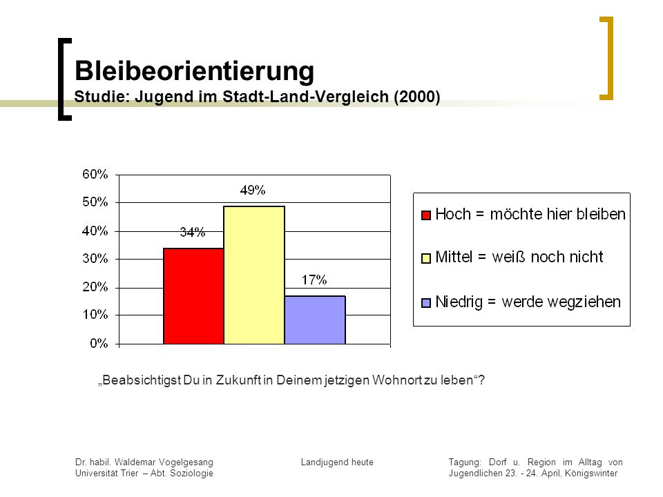Bleibeorientierung Studie: Jugend im Stadt-Land-Vergleich (2000)