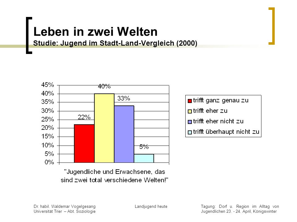 Leben in zwei Welten Studie: Jugend im Stadt-Land-Vergleich (2000)