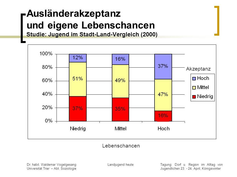 Ausländerakzeptanz und eigene Lebenschancen Studie: Jugend im Stadt-Land-Vergleich (2000)